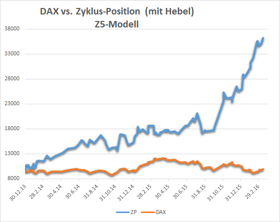 Dax vs. Zyklus Position